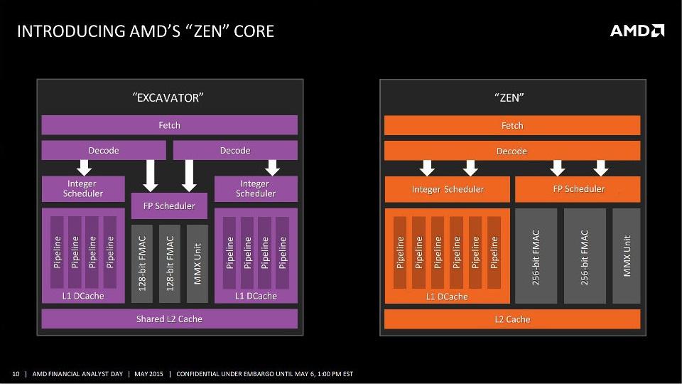 AMD Zen Core Block Diagram