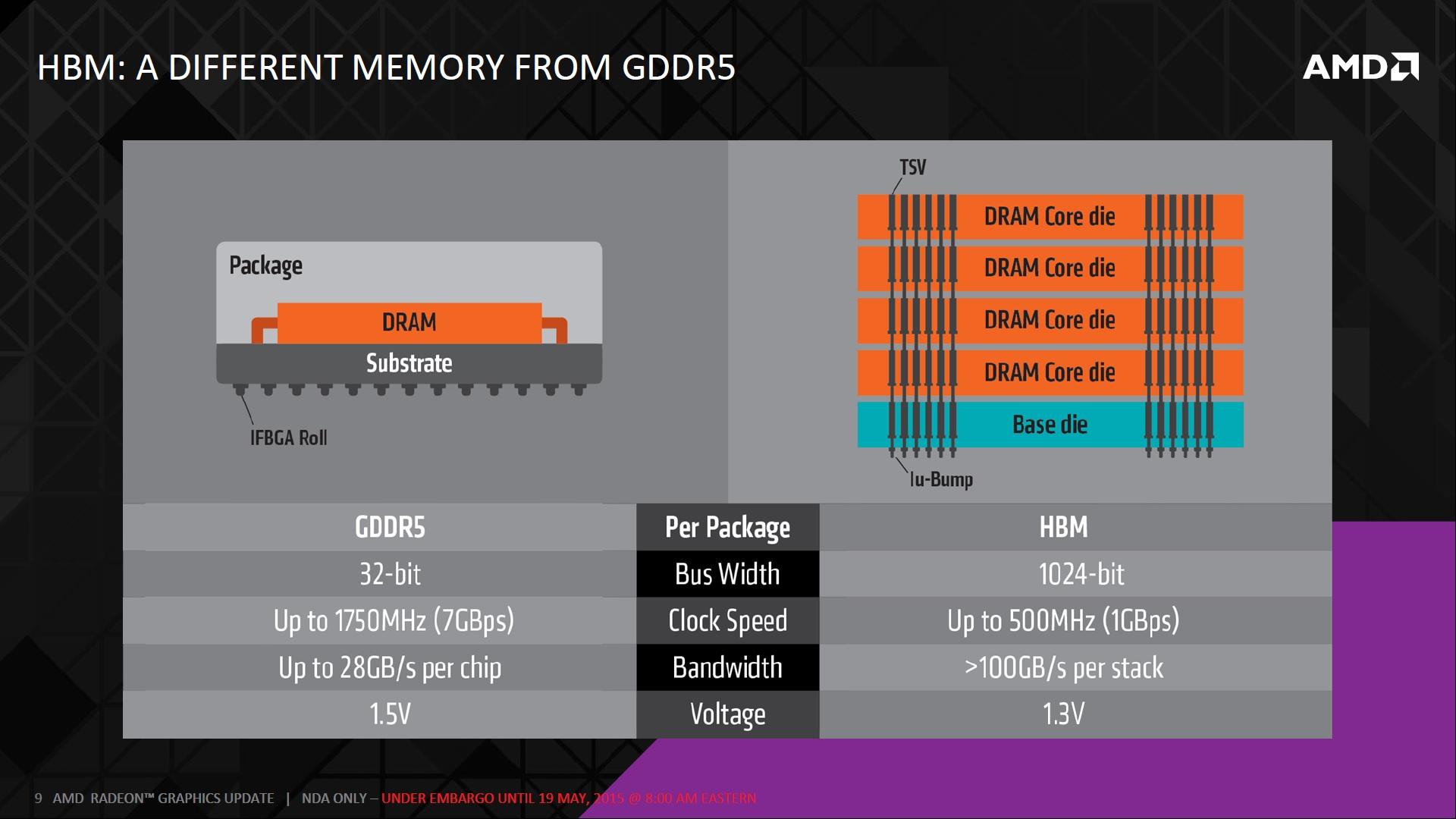 AMD HBM 9