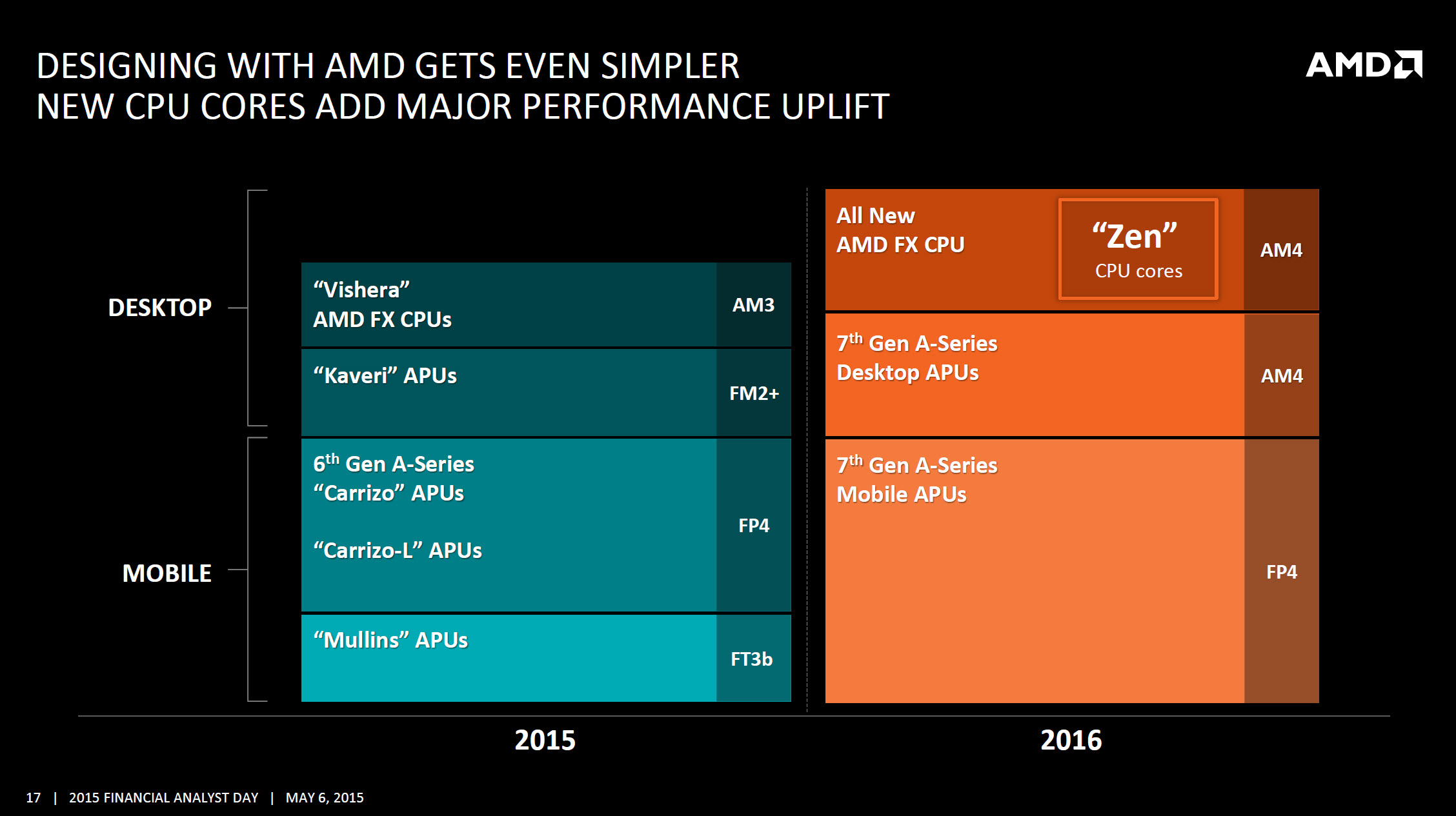 AMD 2015 2016 x86 Zen Roadmap