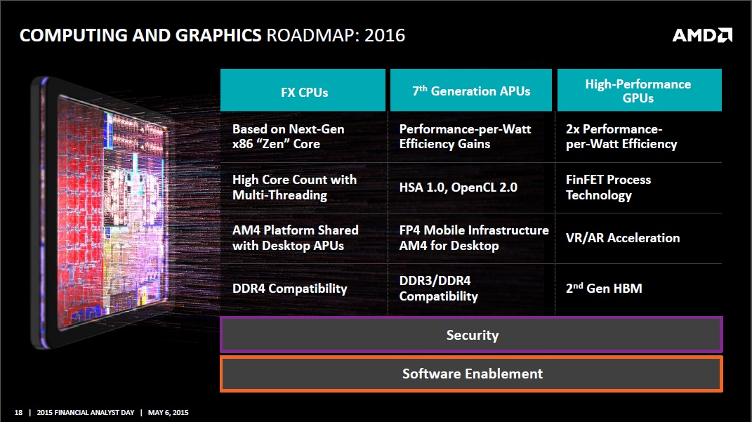 AMD 2016 Roadmap Zen, 7th generation APU, Arctic Islands GPUs