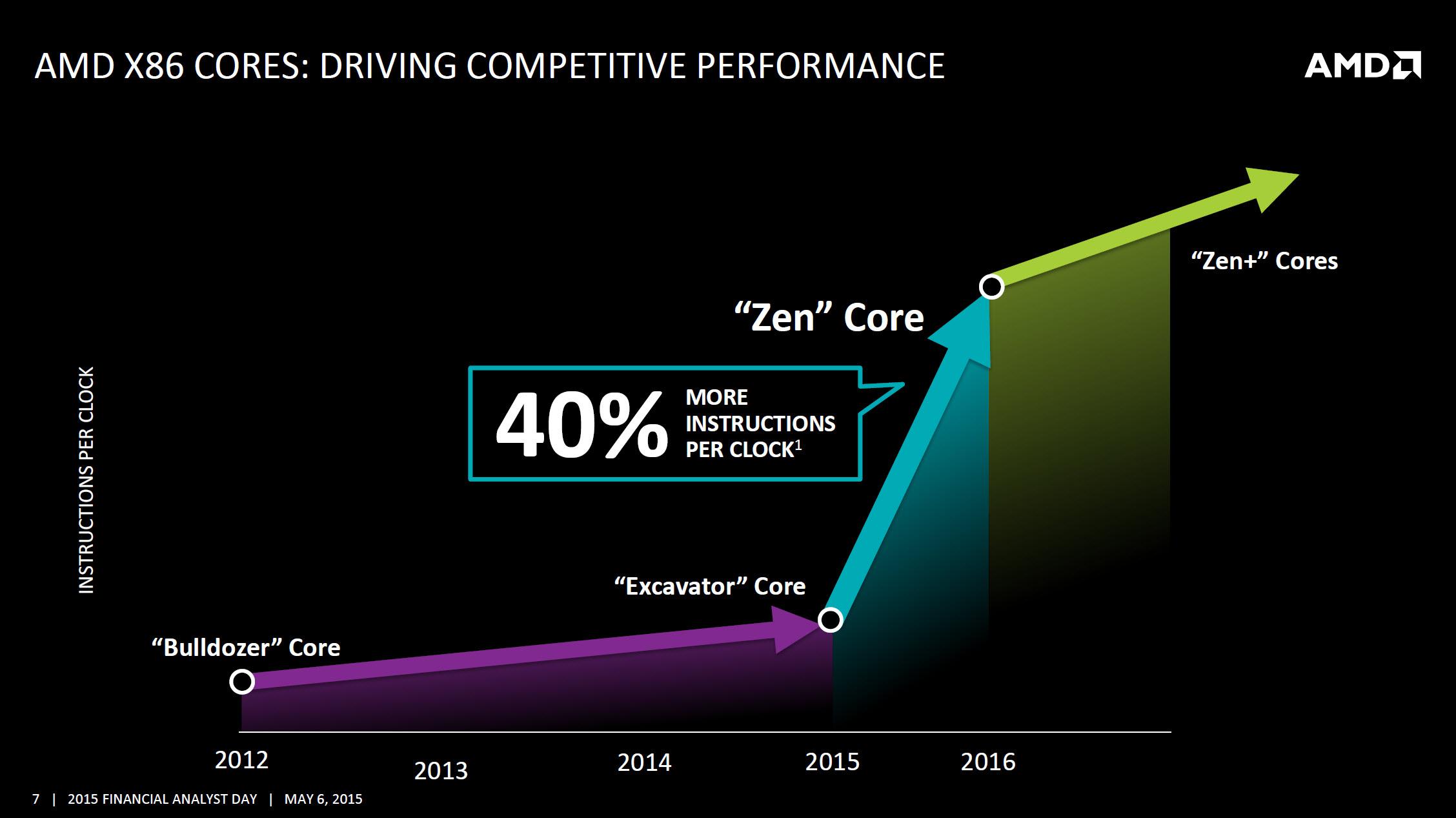 AMD 40 IPC Zen Zen+