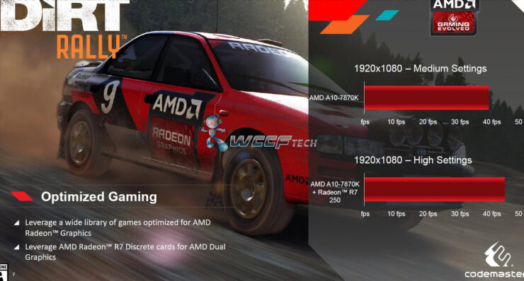 amd-a10-7870k-godavari-apu_performance_dirt-rally_1-2