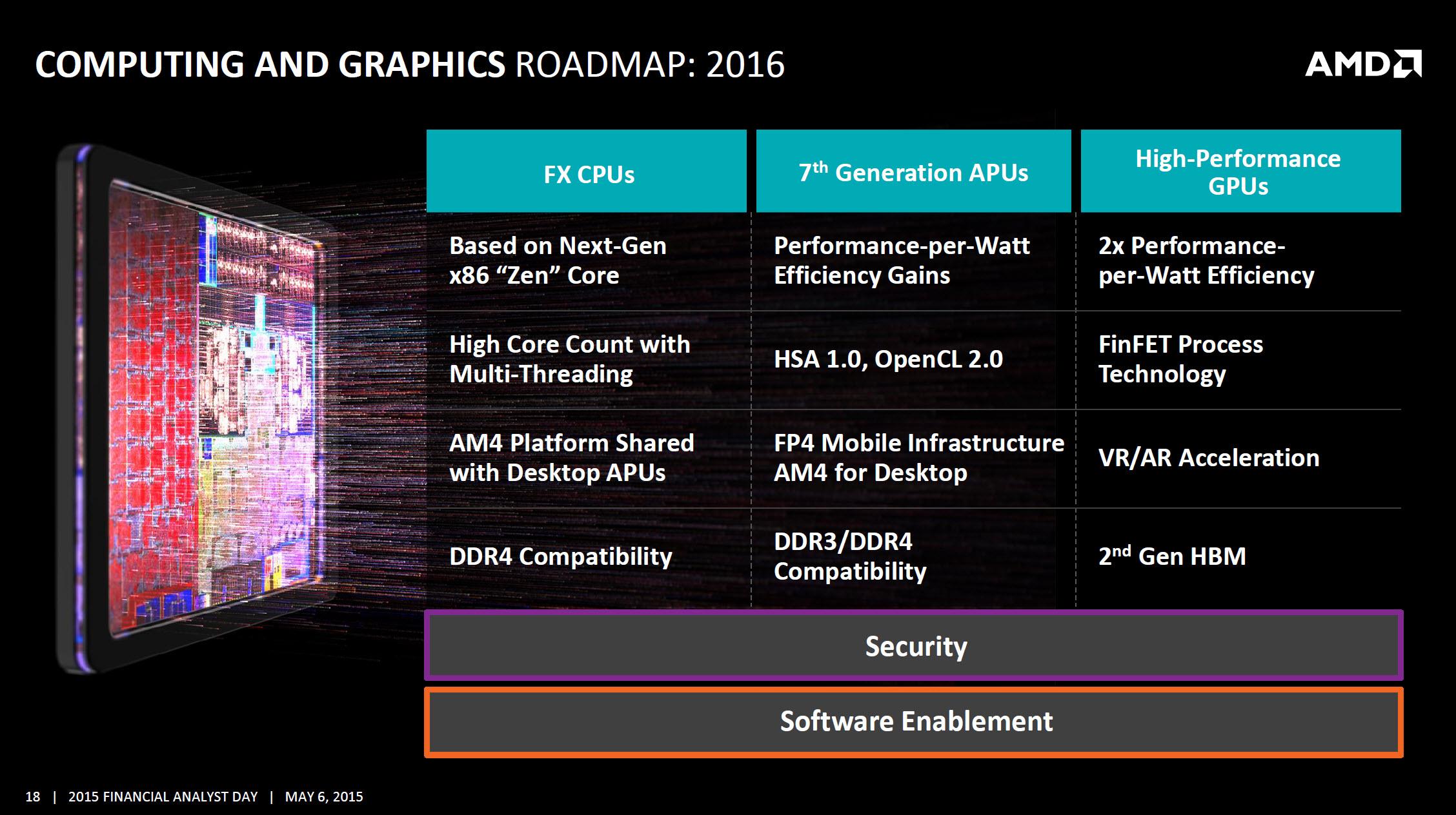 Amd Confirms X86 Zen Based Enthusiast Fx Cpus And 7th Generation Vga Card Buldozer Ddr3 Computing Roadmap 2016 Apus Gpus