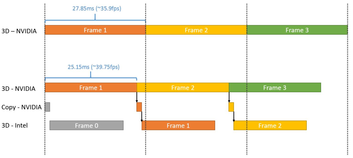 directx-12-multiadpater_nvidia_intel_link
