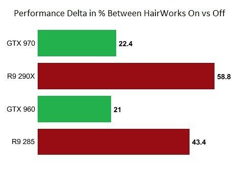 hairworks-performance-penalty