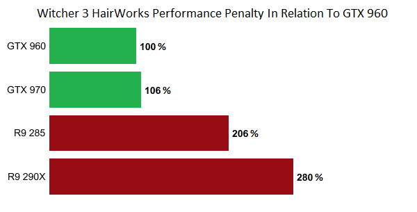 hairworks-performance-penalty-3