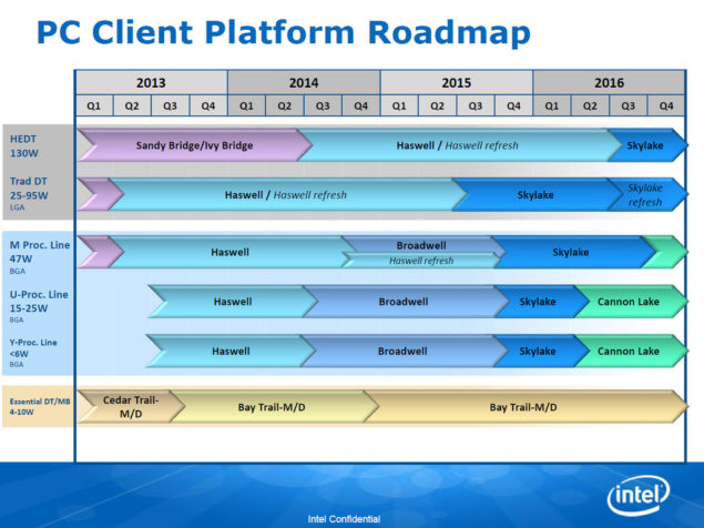 Intel Roadmap_ Skylake_Cannonlake