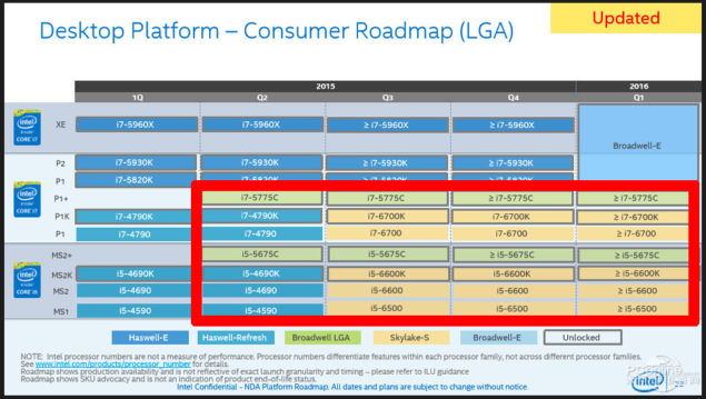 Intel Skylake CPUs Roadmap