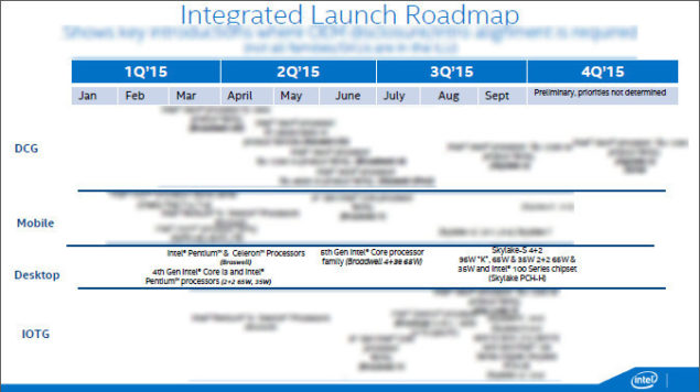Intel Skylake Roadmap Q3 2015
