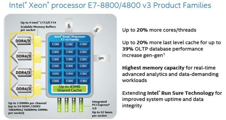 intel-xeon-e7-8800-and-e7-48000-v3-processors