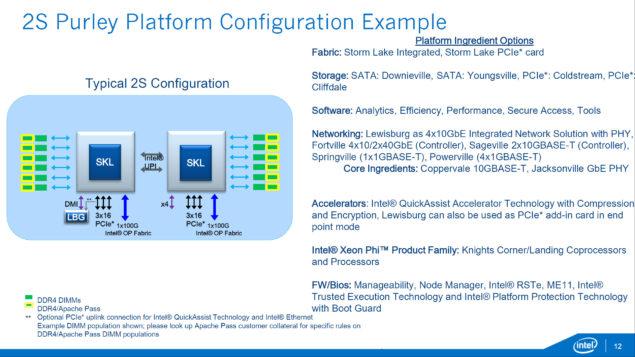 Intel Xeon E7 - E5 - Skylake-EX _Purely Platform_2S Configuration