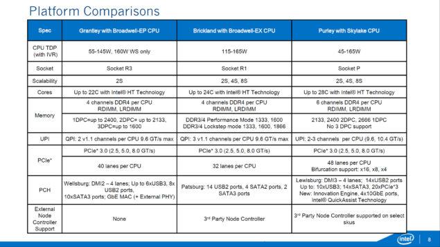 Intel Xeon E7 - E5 - Skylake-EX _Purely Platform_Brickland EX Comparison