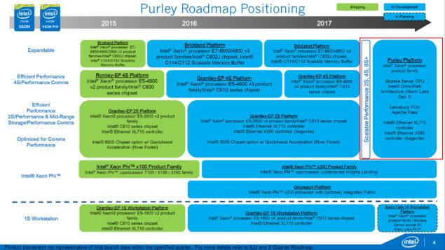 Intel Xeon E7 - E5 - Skylake-EX _Purely Platform_Roadmap
