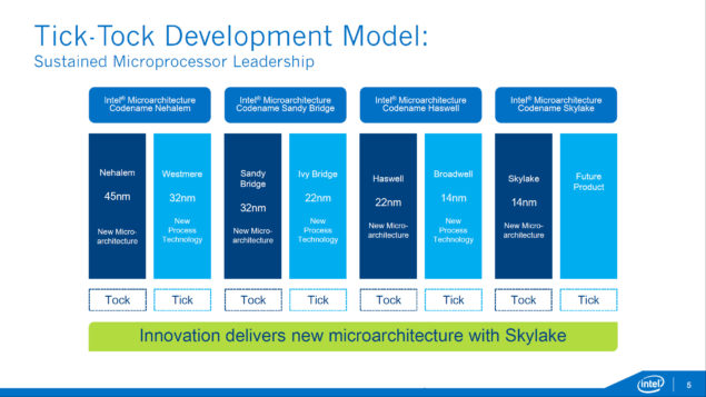 Intel Xeon E7 - E5 - Skylake-EX _Purely Platform_Tick Tock