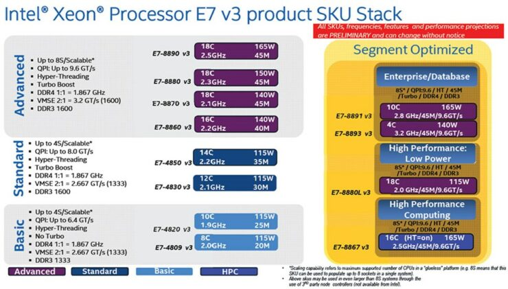 intel-xeon-e7-v3_benchmarks_8s_4s-enterprise
