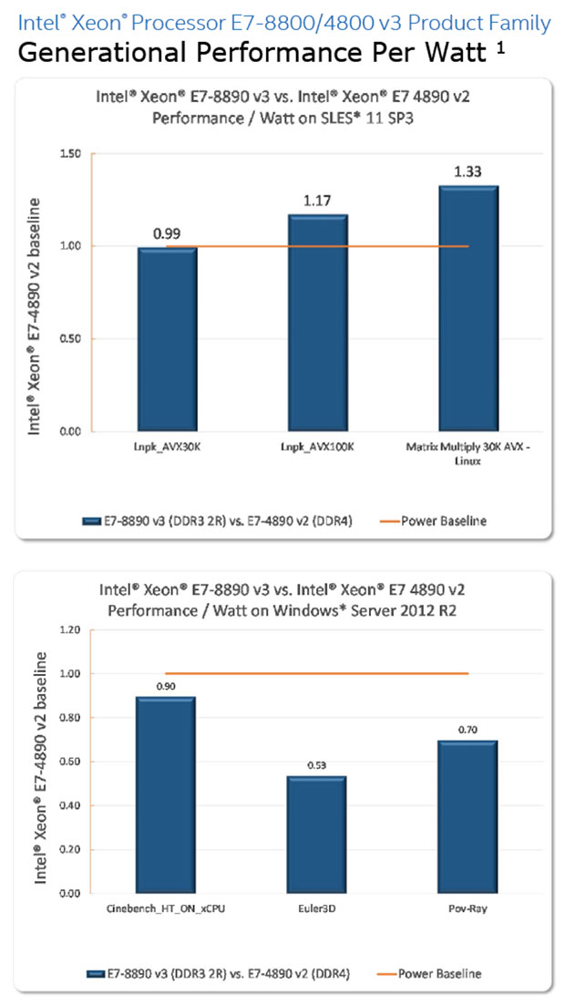 intel-xeon-e7-v3_benchmarks_performance-per-watt