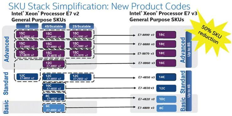 intel-xeon-e7-v3_benchmarks_skus