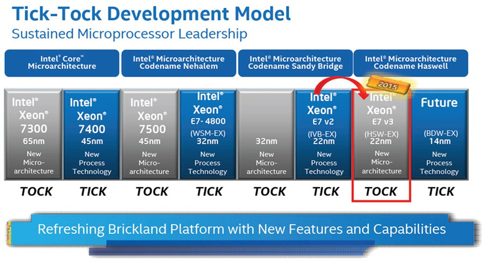 intel-xeon-tick-tock-model