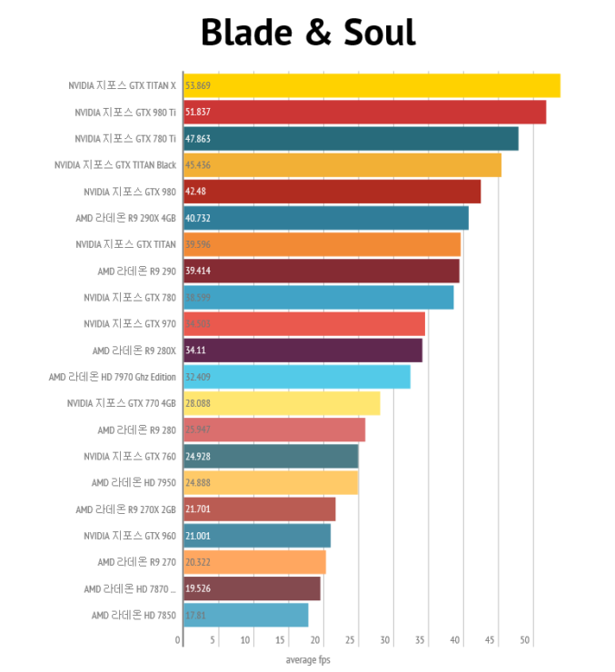 nvidia-geforce-gtx-980-ti_4k_blade-and-soul