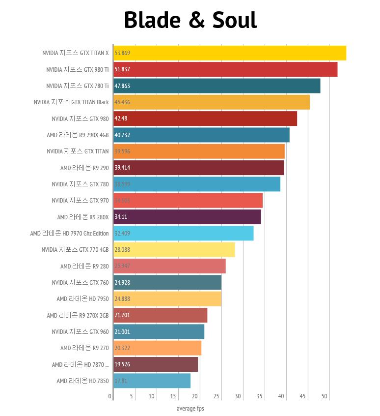 nvidia-geforce-gtx-980-ti_4k_blade-and-soul