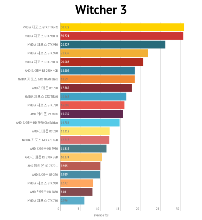 nvidia-geforce-gtx-980-ti_4k_nvidia-geforce-gtx-980-ti_4k_witcher-3