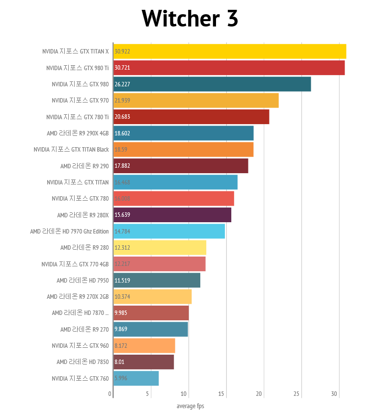 nvidia-geforce-gtx-980-ti_4k_nvidia-geforce-gtx-980-ti_4k_witcher-3