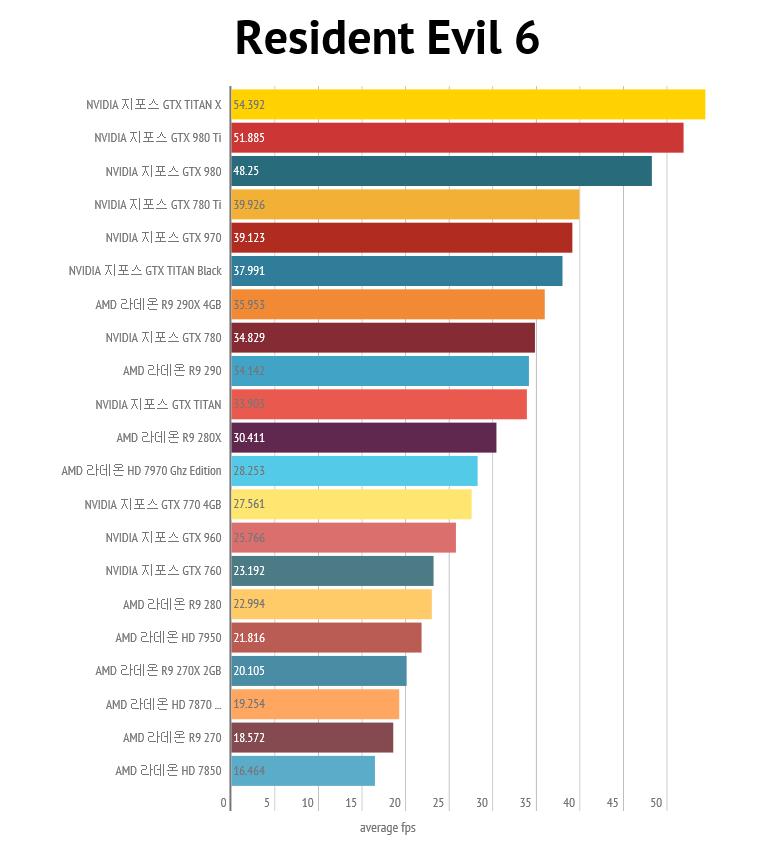 nvidia-geforce-gtx-980-ti_4k_resident-evil-6