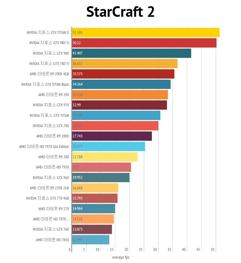 nvidia-geforce-gtx-980-ti_4k_star-craft