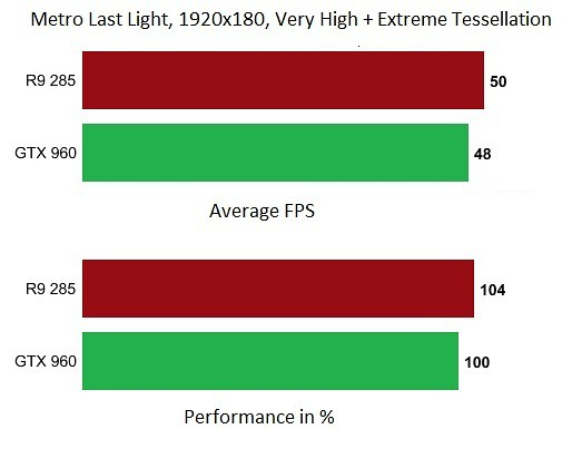 nvidia-960-amd-285-metro-last-light-tessellation-benchmark