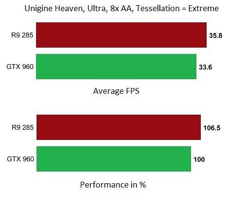 nvidia-960-amd-285-unigine-heaven-benchmark