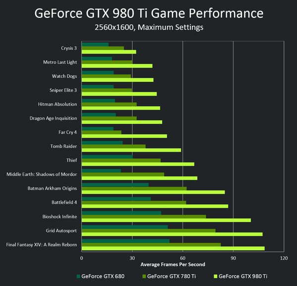 Nvidia Geforce GTX 980 Ti Official Gaming Performance Benchmarks
