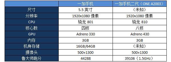 OnePlus-A2003-specs-leak_1