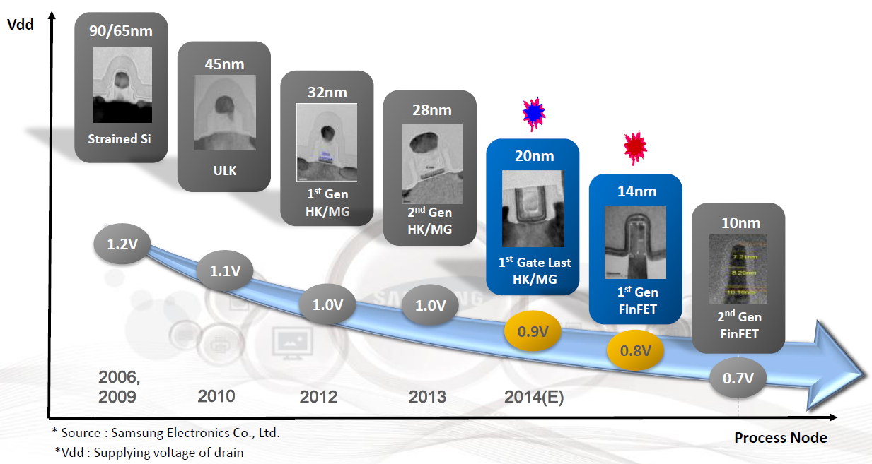 Semiconductor industry: transition to technical processes 10, 7, 6 and 5 nm