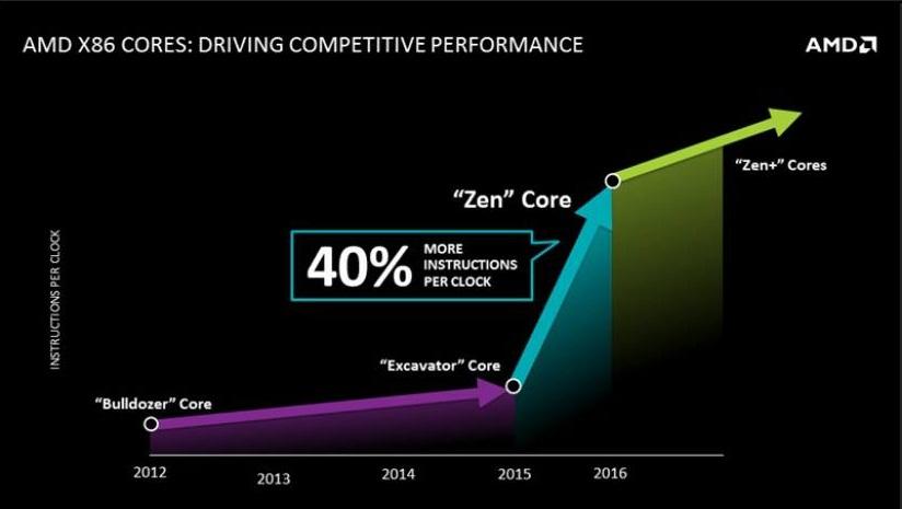 Zen IPC Gain