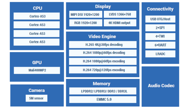 AllWinner Making $5 A64 Chipsets For Tablets; Mass Production Coming Soon