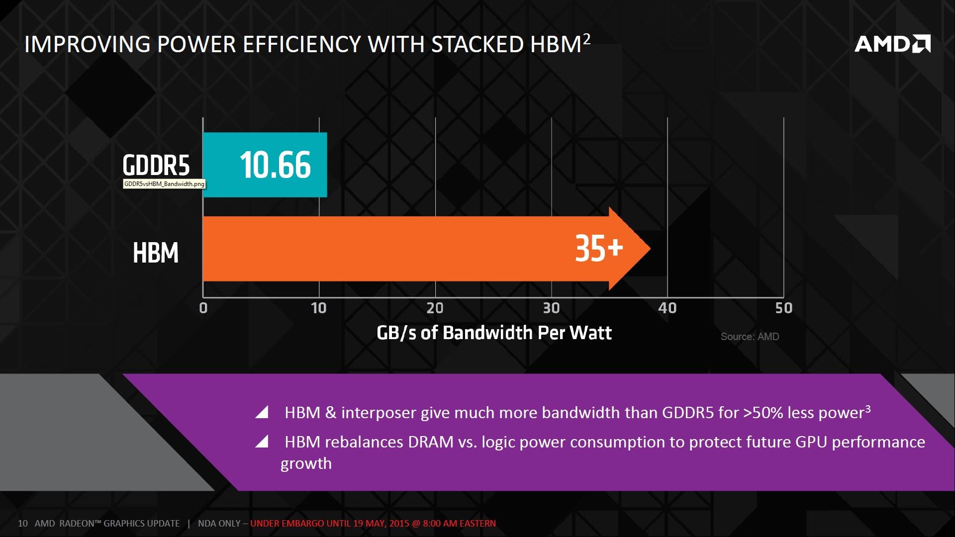 AMD HBM 10