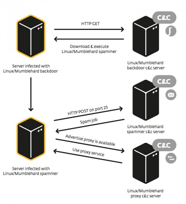 what is mumblehard linux malware