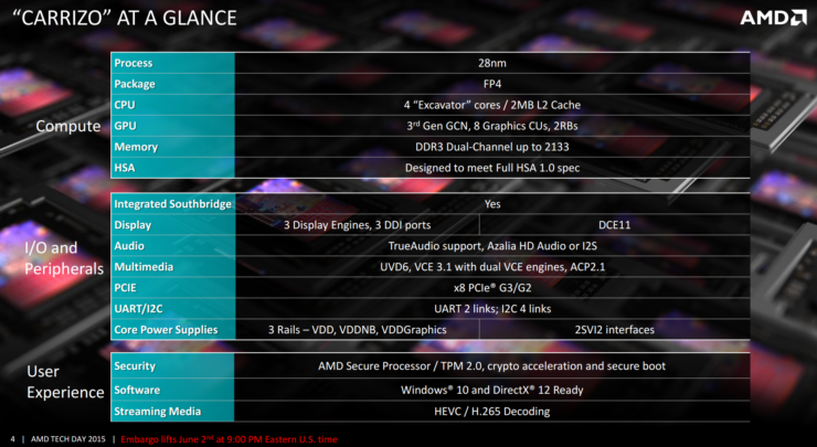 amd-carrizo-apu-specifications