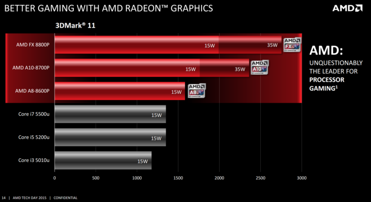 amd-carrizo-apu_gaming-performance