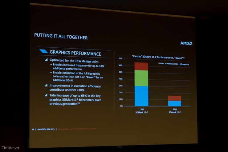amd-carrizo-apu_graphics-performance