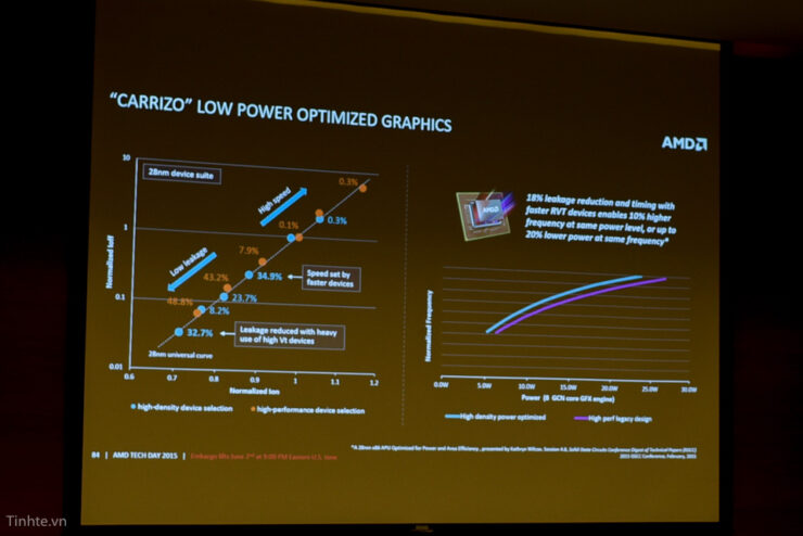 amd-carrizo-apu_low-power-optimized-graphics-2