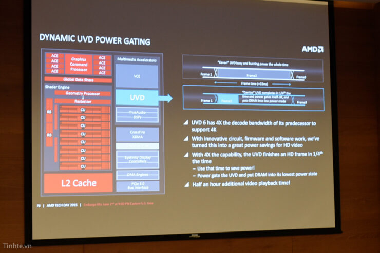 amd-carrizo-apu_uvd-power-gating