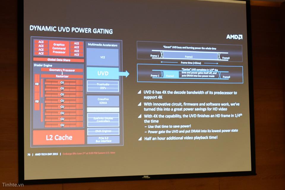amd-carrizo-apu_uvd-power-gating