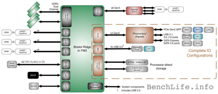 amd-fm3-bristol-ridge-architecture-diagram