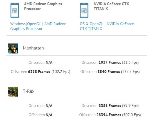 AMD 'Fiji' Fury X Vs GTX TITAN X Gaming Benchmark