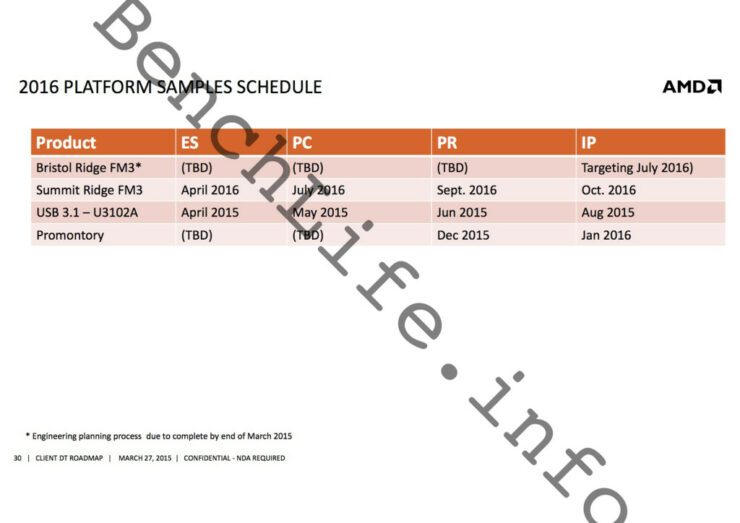 amd-platform-roadmap-and-release-schedule