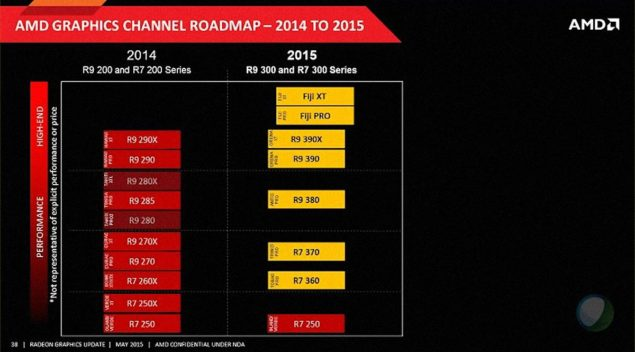 AMD Radeon 300 Series GPU Roadmap