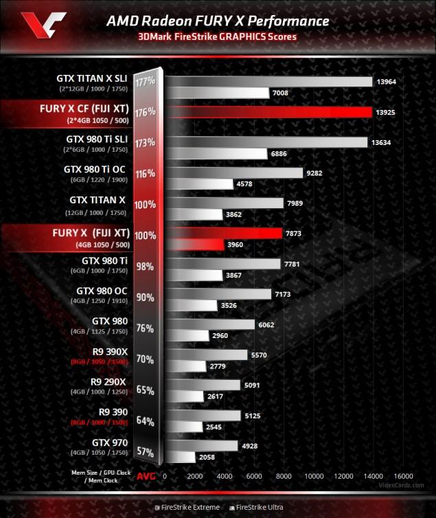 AMD Radeon Fury X 3DMark Benchmark