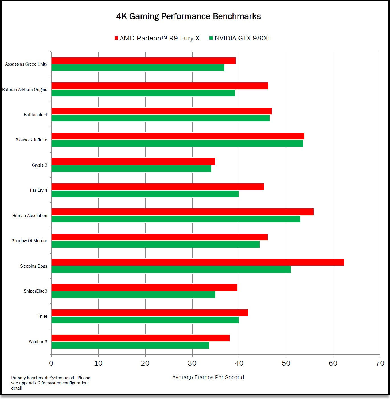 AMD Radeon Fury X Gaming Benchmarks