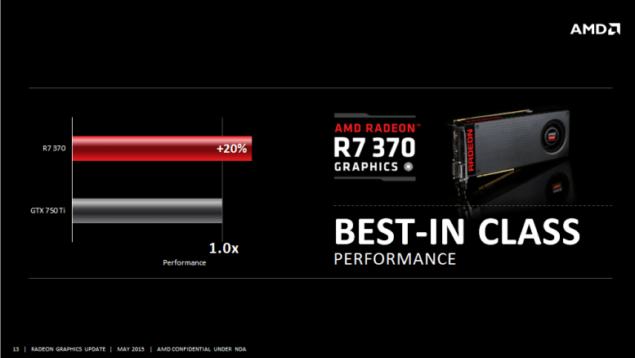 AMD Radeon R7 370 Performance